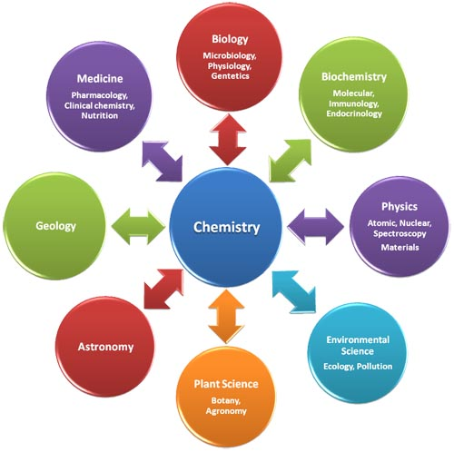 chemistry studies Graduate welcome to the graduate studies in chemistry at the university of toronto we are unique in canada in offering degrees with specialization in a host of both.